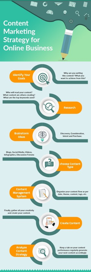 content marketing strategies for online business