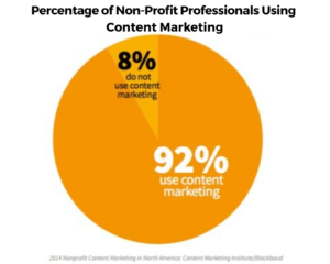 strategy of content marketing - non profit organizations using content marketing