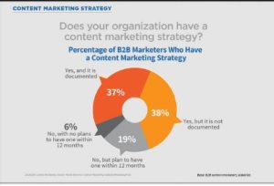 content marketing strategy b2b