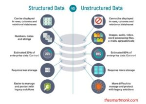 Unstructured vs Structured Data - Data Types